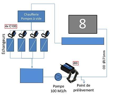 schéma traitement tours aéros hydroflow